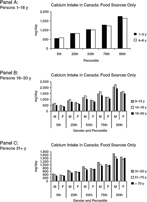 FIGURE 7-3 Estimated calcium intakes in Canada from food sources only, by intake percentile groups, age, and gender.